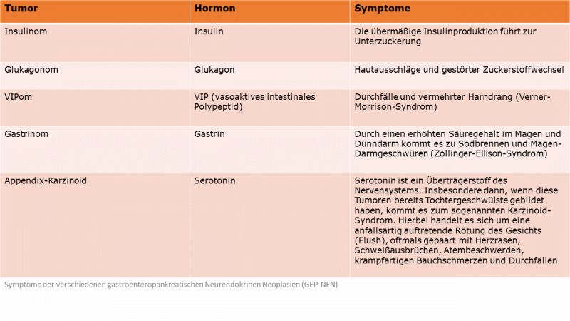 tumor im dünndarm symptome